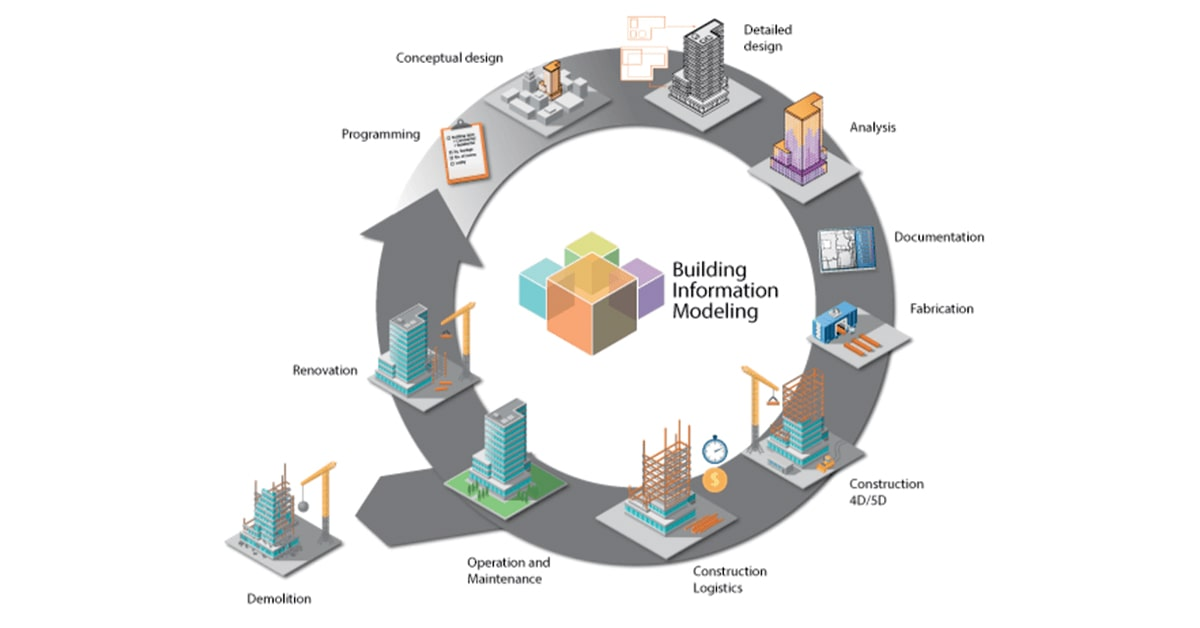 Building information modeling (BIM) for large-scale application in construction industry