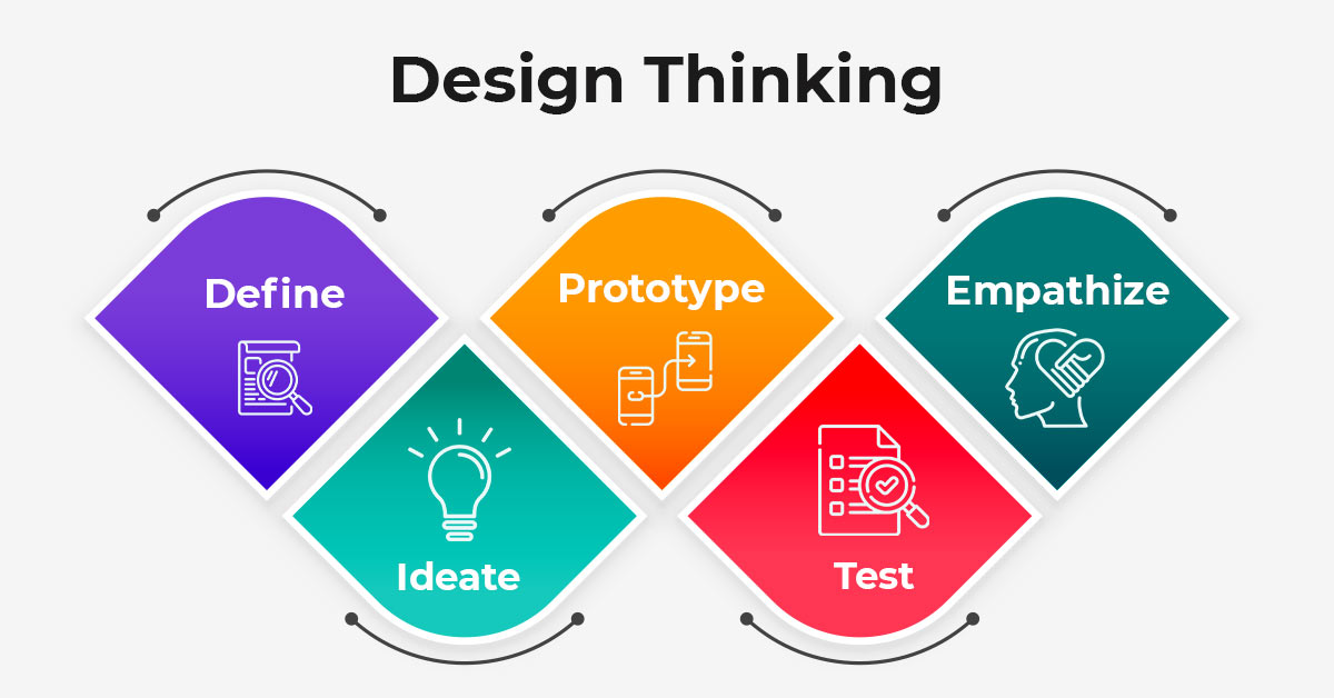 Design thinking – a human-centric problem-solving approach
